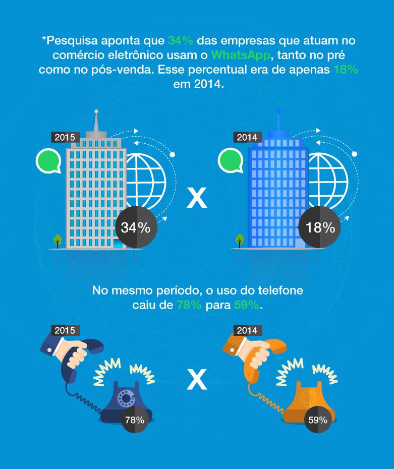 * 2ª Pesquisa Nacional do Varejo Online - Sebrae/ E-commerce Brasil