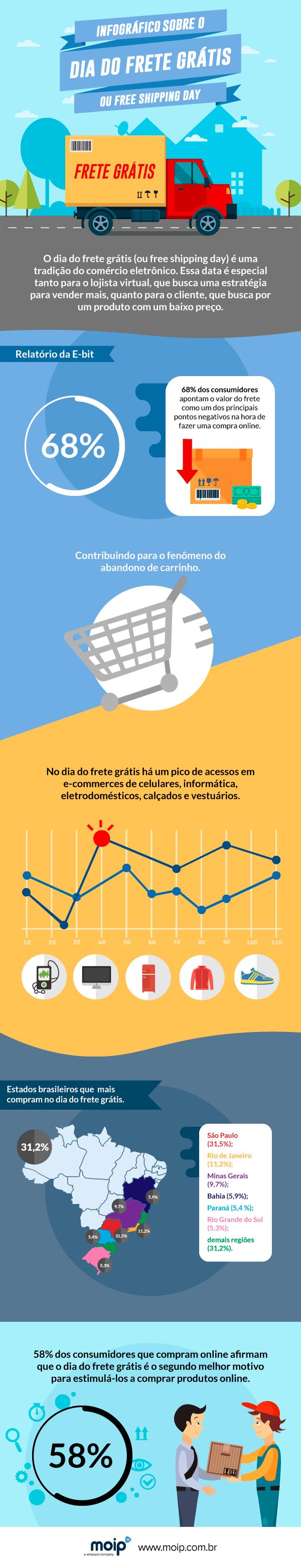 infografico dia do frete gratis