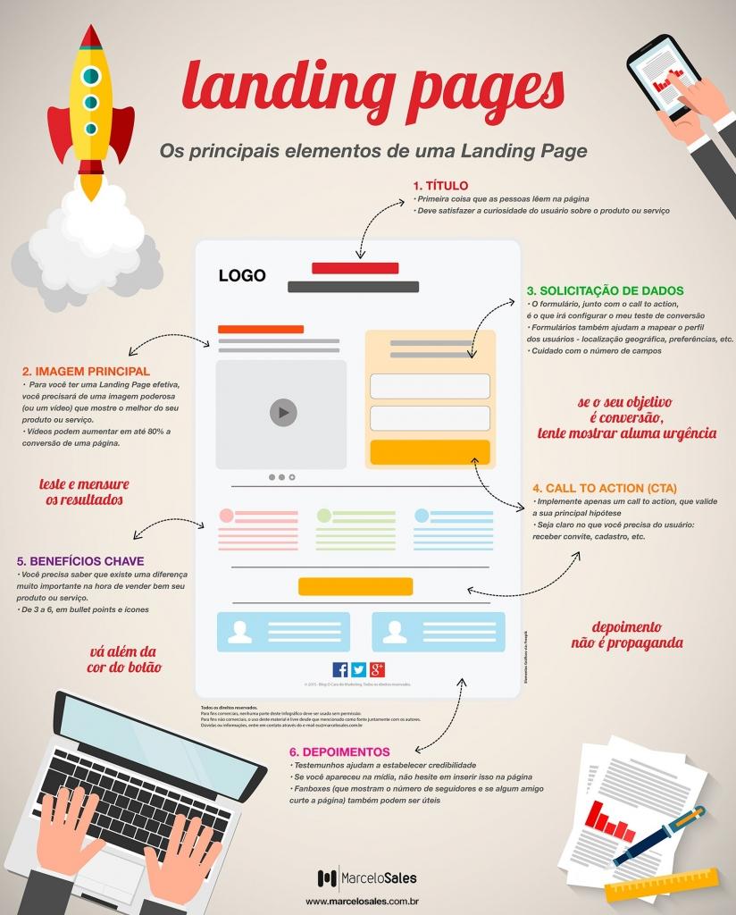 landing page de sucesso