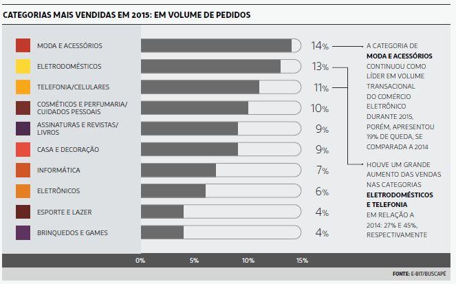 categorias mais vendidas em volume de pedidos em 2015