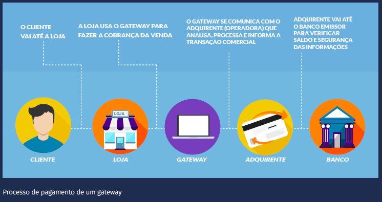 processo de pagamento de um gateway