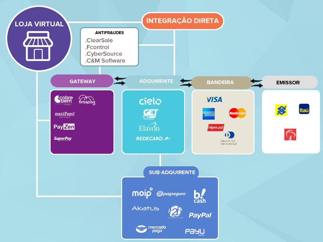 processo de pagamento