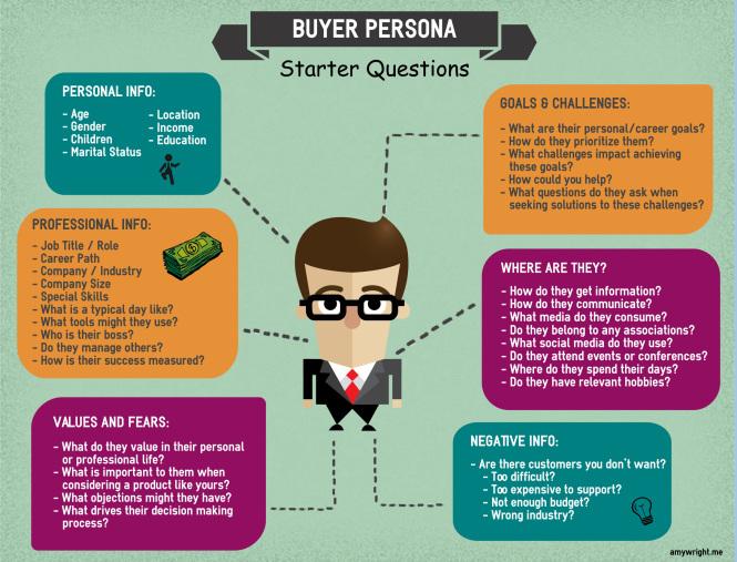 como traçar buyer personas para o seu negócio
