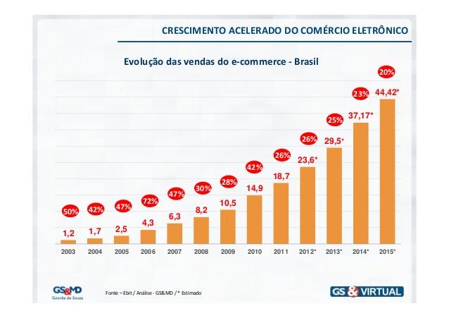 crescimento do comércio eletrônico