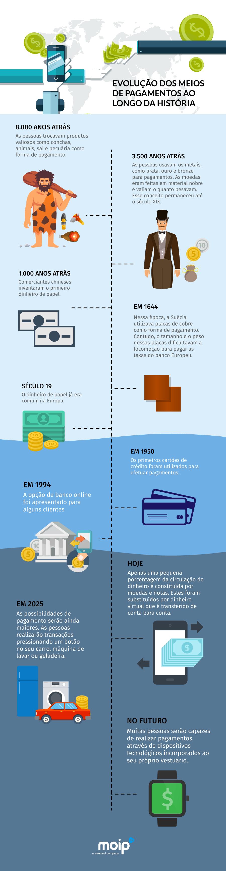 receber pagamentos online - inforgrafico